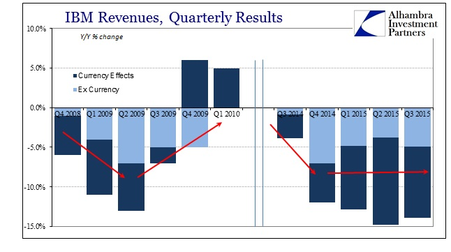 ABOOK Oct 2015 IBM Revenues Curr