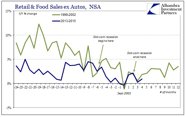 ABOOK Oct 2015 Retail Sales Dot-com Recession