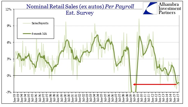 ABOOK Oct 2015 Retail Sales Per Payroll