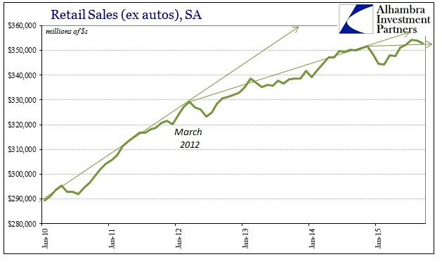 ABOOK Oct 2015 Retail Sales SA