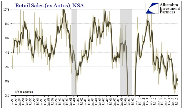 ABOOK Oct 2015 Retail Sales ex autos food NSA