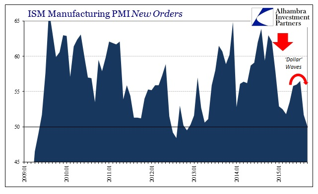 ABOOK Sept 2015 ISM-US Demand PMI New Orders