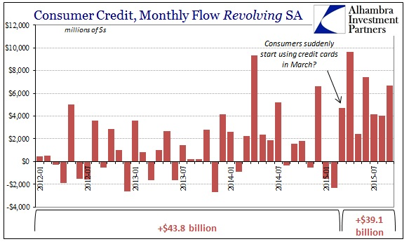ABOOK Nov 2015 Consumer Recession Revolving2