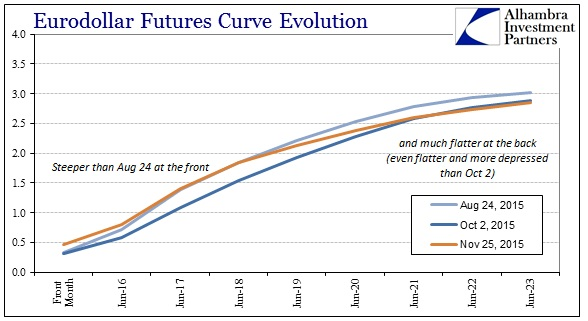 ABOOK Nov 2015 Crude Eurodollar Curve Aug 24