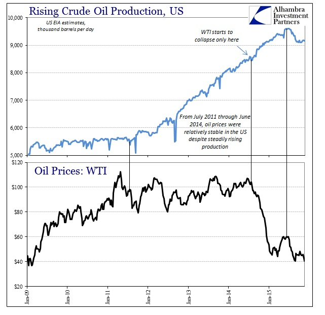 ABOOK Nov 2015 Crude Production WTI