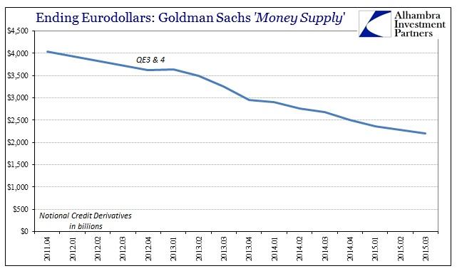 ABOOK Nov 2015 Dark Leverage Supply Goldman CDS