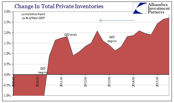 ABOOK Nov 2015 GDP Inventory 4Qtrs Recent