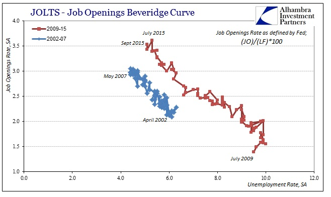 ABOOK Nov 2015 JOLTS Fed Bev Curve
