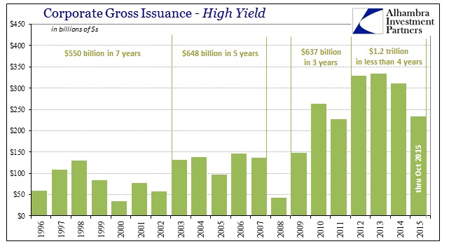 ABOOK Nov 2015 Junk Worse Junk Bond Issuance