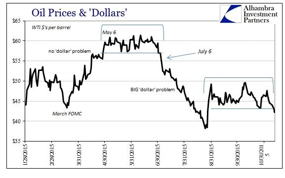 ABOOK Nov 2015 More Dollar WTI