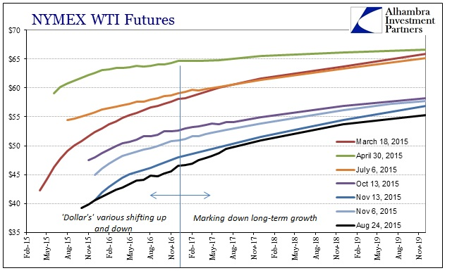 ABOOK Nov 2015 Oil WTI Curve