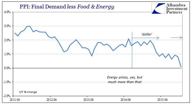 ABOOK Nov 2015 PPI Finish Goods less Food Energy