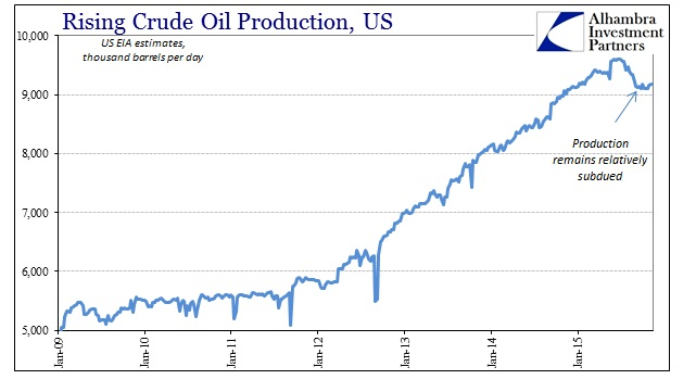 ABOOK Nov 2015 WTI US Production