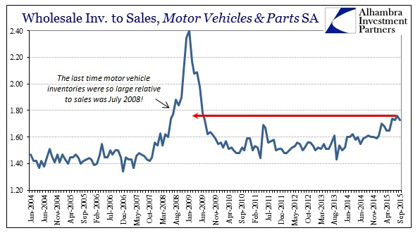 ABOOK Nov Wholesale Sales Ratio Autos