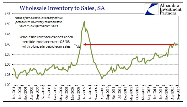 ABOOK Nov Wholesale Sales Ratio Non Petrol