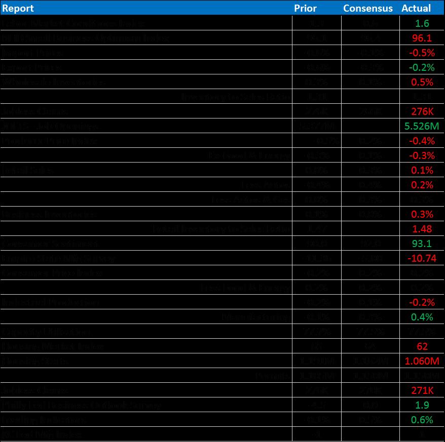 bi weekly economic review 11-20-15