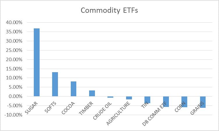 commodity returns