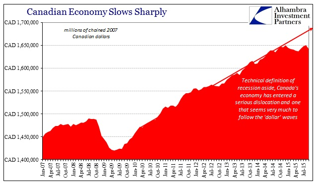 ABOOK Dec 2015 Canada GDP Chained