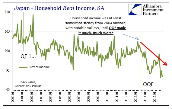 ABOOK Dec 2015 Japan HH Real Income