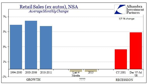 ABOOK Dec 2015 Retail Sales Recessions ex Autos
