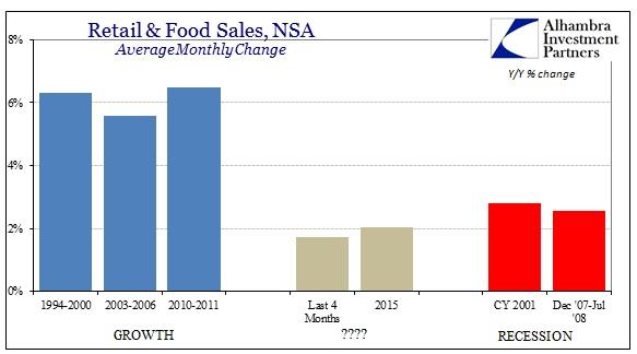 ABOOK Dec 2015 Retail Sales Recessions