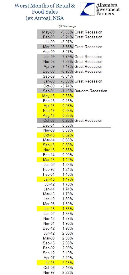 ABOOK Dec 2015 Retail Sales Worst Ex Autos