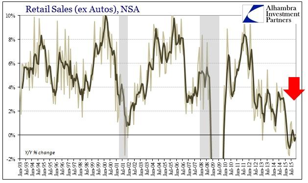 ABOOK Dec 2015 Retail Sales ex Autos