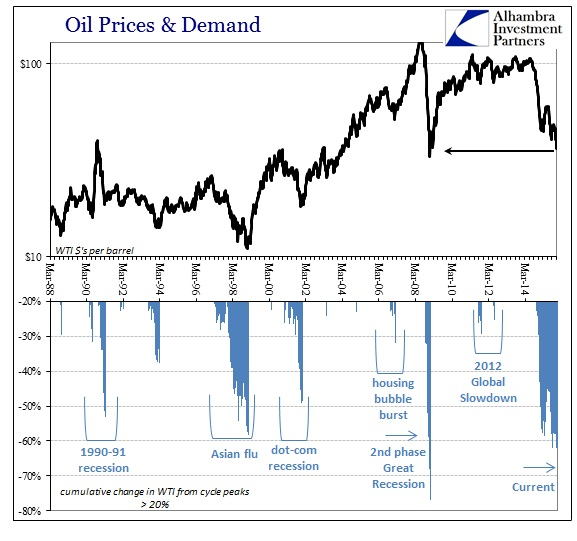 ABOOK Dec 2015 Spreading Oil Price Recession