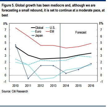 Citigroup December 2014 Global Econ Outlook and Strategy