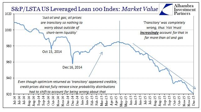 Citigroup December 2014 Junk Collapse SPLSTA Lev Loans
