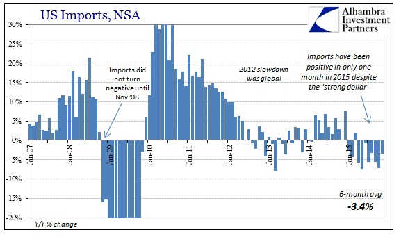 ABOOK Jan 2016 ExIm Imports Cycle