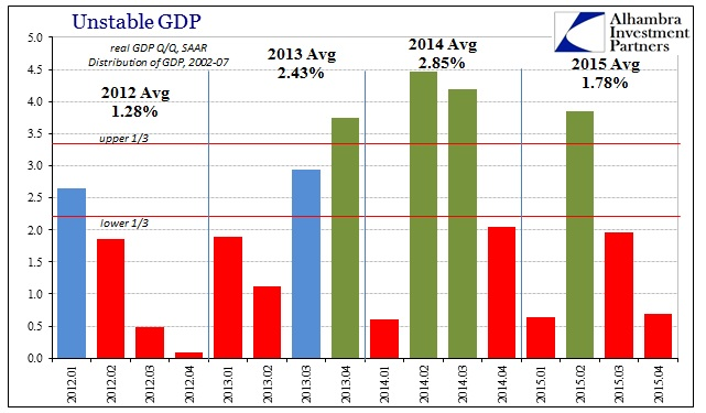 ABOOK Jan 2016 GDP Qtr Avgs