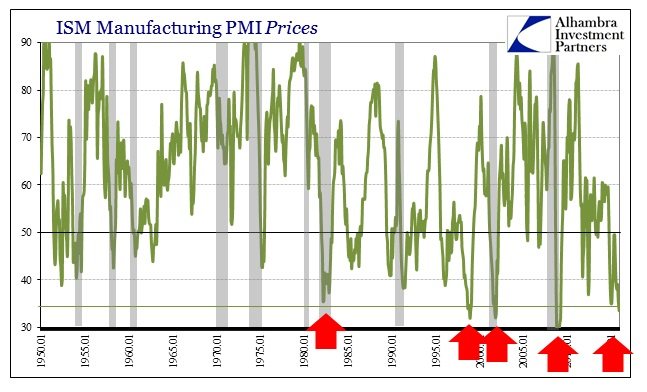 ABOOK Jan 2016 ISM PMI Prices