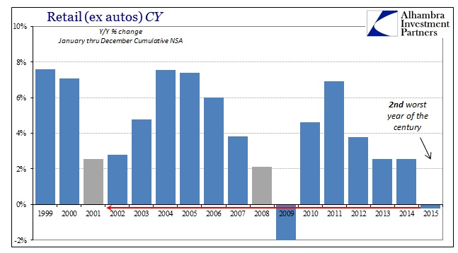 ABOOK Jan 2016 Retail Sales CY ex autos food