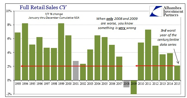 ABOOK Jan 2016 Retail Sales CY