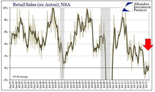 ABOOK Jan 2016 Retail Sales ex Autos