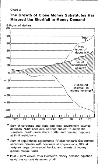 FRBNY 1979 Money Shortfall