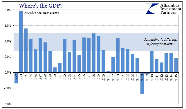 ABOOK Feb 2016 GDP Avgs Q4Q4