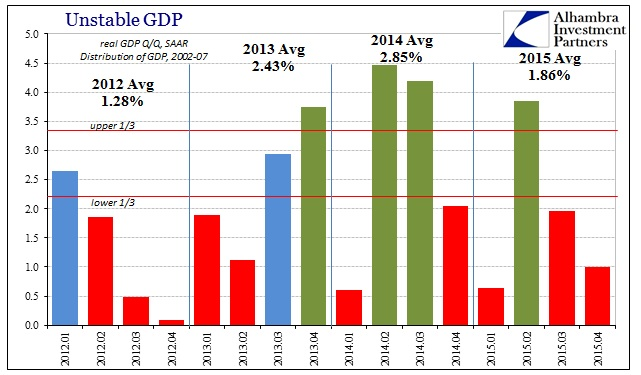 ABOOK Feb 2016 GDP Avgs by Qtr