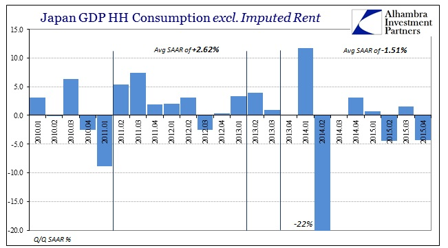 ABOOK Feb 2016 Japan GDP HH less Imputed RentQQ SAAR