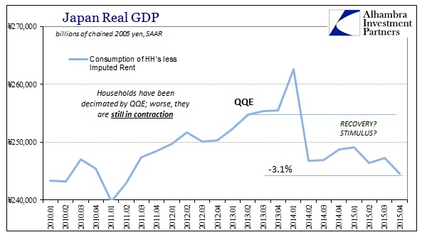 ABOOK Feb 2016 Japan GDP Real SAAR HH less Imputed Rent