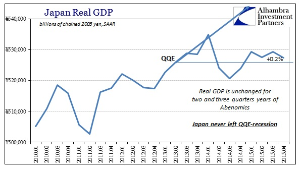 ABOOK Feb 2016 Japan GDP Real SAAR