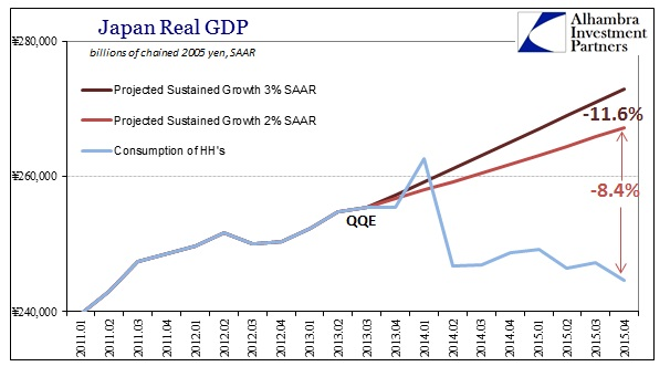 ABOOK Feb 2016 Japan GDP What if QQE Worked HH