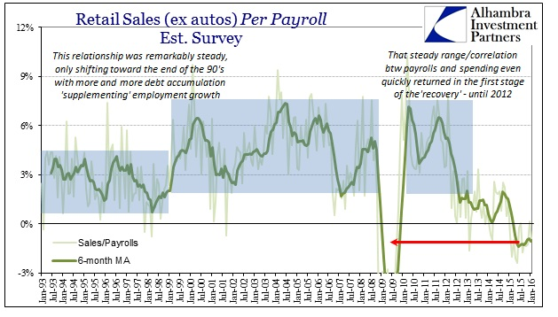 ABOOK Feb 2016 Retail Sales Per Payroll