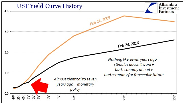 ABOOK Feb 2016 Shovel Ready UST Curve Comps