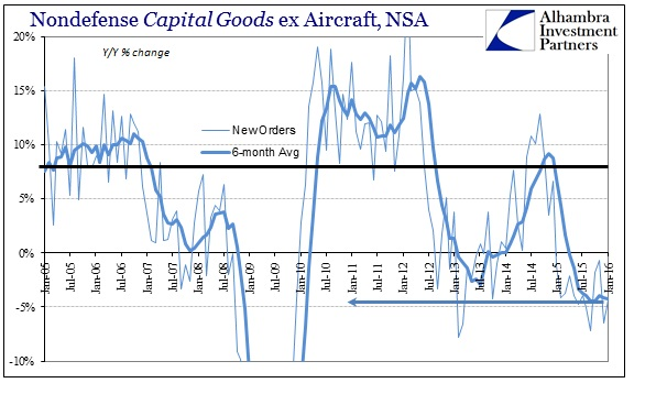 SABOOK Feb 2016 Durable Goods Cap Goods Orders