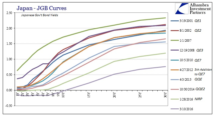 ABOOK Mar 2016 BoJ JGB Curves
