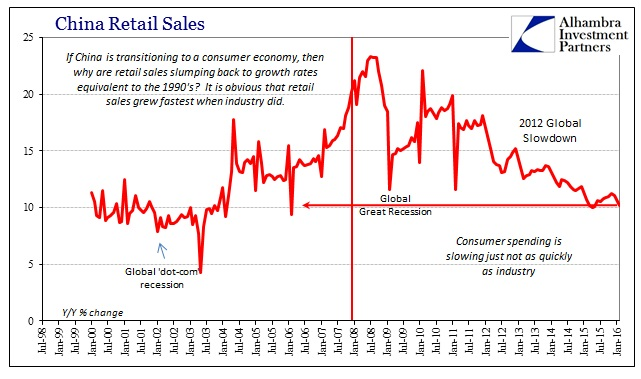 ABOOK Mar 2016 China Retail Sales