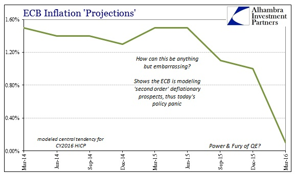 ABOOK-Mar-2016-ECB-Inflation-Projections-2016.jpg