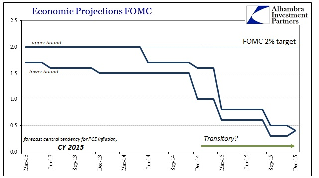 ABOOK Mar 2016 FOMC 2015 PCE
